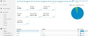 Cara Memasang Google Analytics di WordPress Self Hosting